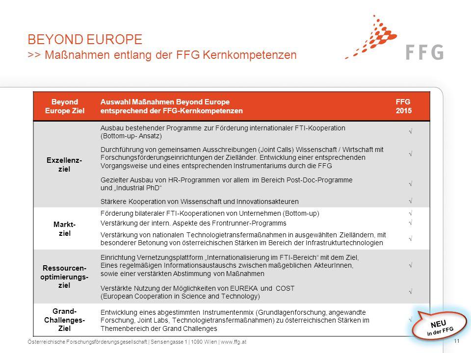 BEYOND EUROPE >> Maßnahmen entlang der FFG Kernkompetenzen Österreichische Forschungsförderungsgesellschaft | Sensengasse 1 | 1090 Wien | www.ffg.at 1