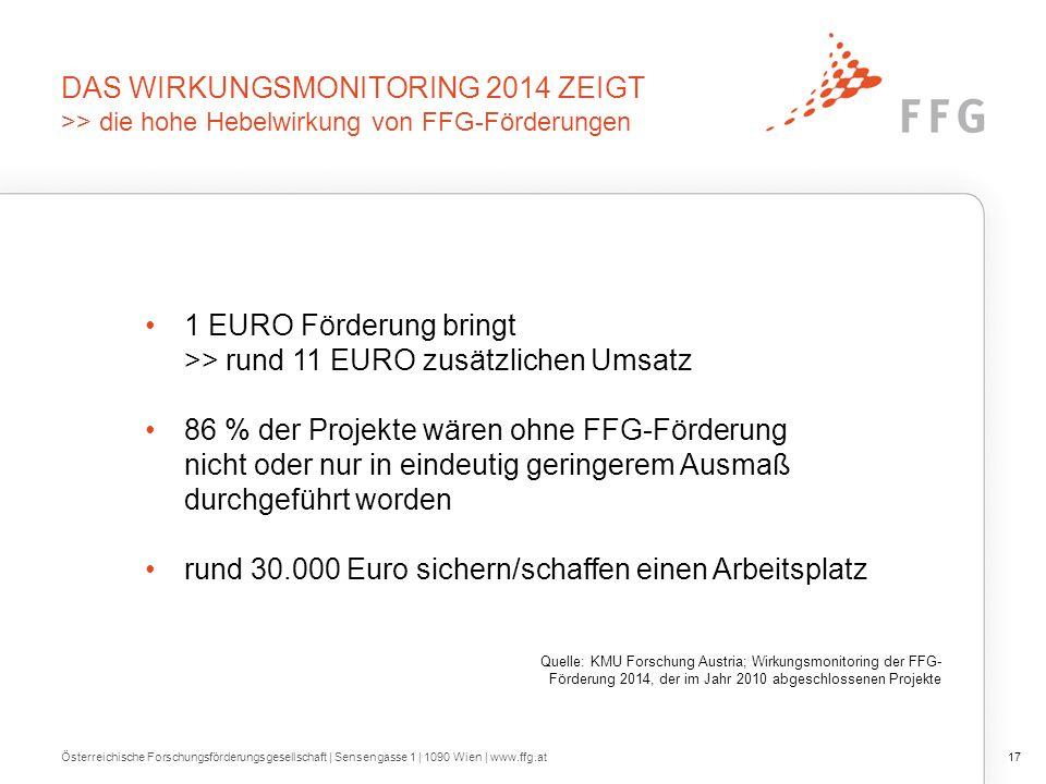 DAS WIRKUNGSMONITORING 2014 ZEIGT >> die hohe Hebelwirkung von FFG-Förderungen 1 EURO Förderung bringt >> rund 11 EURO zusätzlichen Umsatz 86 % der Pr
