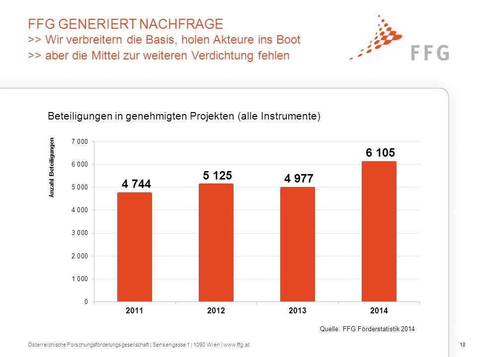 FFG GENERIERT NACHFRAGE >> Wir verbreitern die Basis, holen Akteure ins Boot >> aber die Mittel zur weiteren Verdichtung fehlen Österreichische Forsch