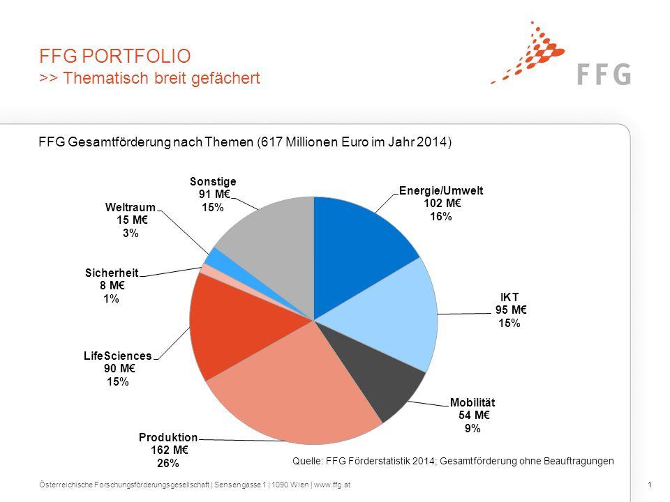 FFG PORTFOLIO >> Thematisch breit gefächert Österreichische Forschungsförderungsgesellschaft | Sensengasse 1 | 1090 Wien | www.ffg.at1 Quelle: FFG För