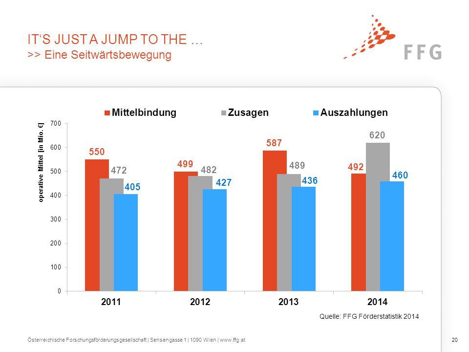 IT'S JUST A JUMP TO THE … >> Eine Seitwärtsbewegung Österreichische Forschungsförderungsgesellschaft | Sensengasse 1 | 1090 Wien | www.ffg.at20 Quelle