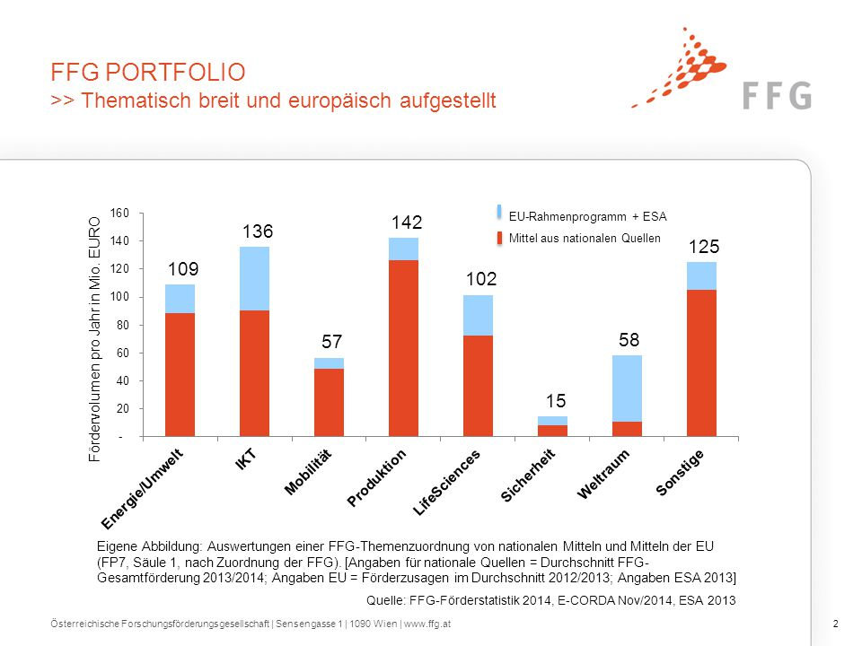 FFG PORTFOLIO >> Thematisch breit und europäisch aufgestellt 2Österreichische Forschungsförderungsgesellschaft | Sensengasse 1 | 1090 Wien | www.ffg.a