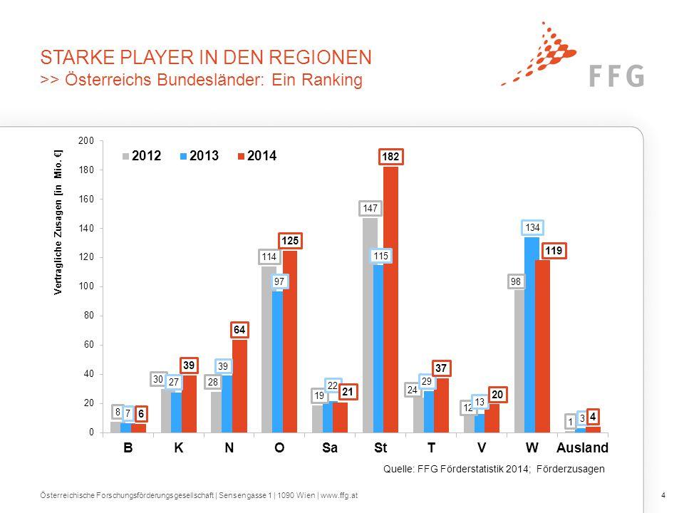 STARKE PLAYER IN DEN REGIONEN >> Österreichs Bundesländer: Ein Ranking Österreichische Forschungsförderungsgesellschaft | Sensengasse 1 | 1090 Wien |