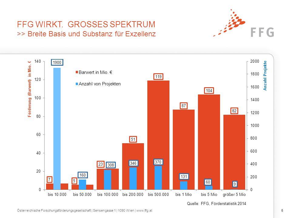 Österreichische Forschungsförderungsgesellschaft | Sensengasse 1 | 1090 Wien | www.ffg.at5 FFG WIRKT. GROSSES SPEKTRUM >> Breite Basis und Substanz fü