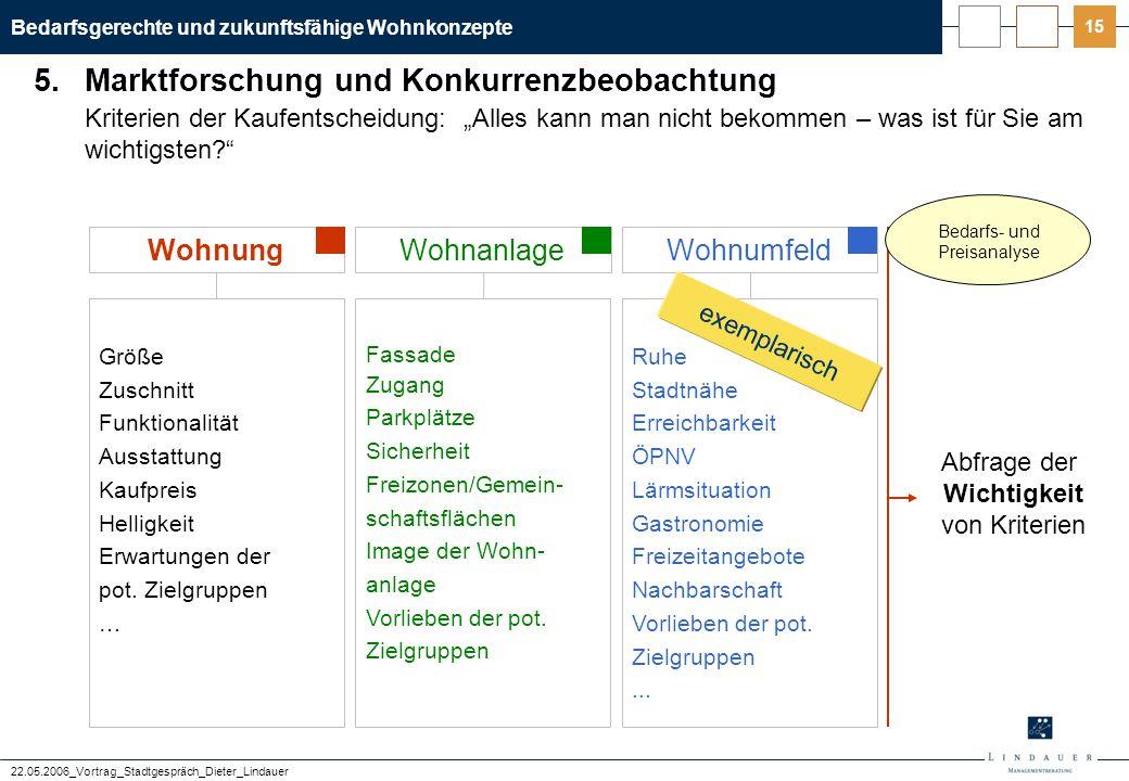 """Bedarfsgerechte und zukunftsfähige Wohnkonzepte 22.05.2006_Vortrag_Stadtgespräch_Dieter_Lindauer 15 Kriterien der Kaufentscheidung: """"Alles kann man ni"""