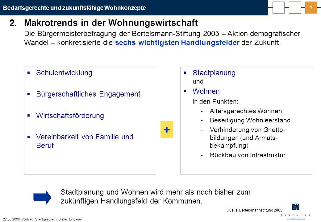 Bedarfsgerechte und zukunftsfähige Wohnkonzepte 22.05.2006_Vortrag_Stadtgespräch_Dieter_Lindauer 2 Wohn- und Lebenspräferenzen machen den Ausbau alternativer Wohnformen notwendig.