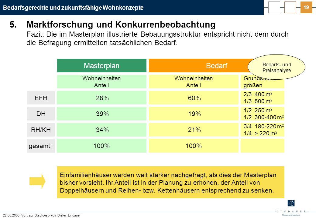 Bedarfsgerechte und zukunftsfähige Wohnkonzepte 22.05.2006_Vortrag_Stadtgespräch_Dieter_Lindauer 19 5.Marktforschung und Konkurrenbeobachtung Fazit: D