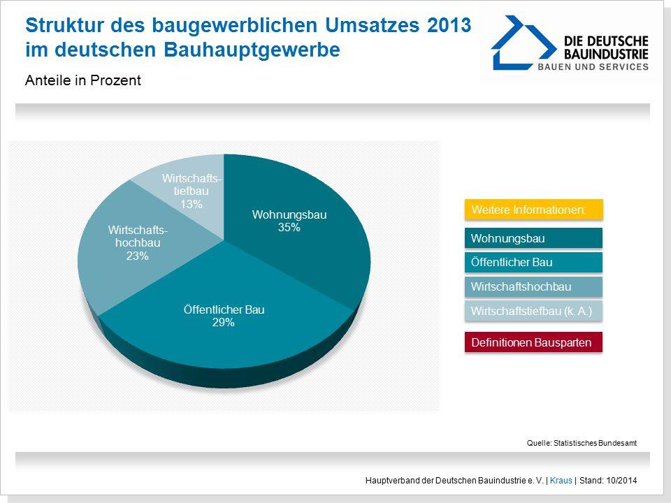 Struktur des baugewerblichen Umsatzes 2013 im deutschen Bauhauptgewerbe Anteile in Prozent Quelle: Statistisches Bundesamt Hauptverband der Deutschen