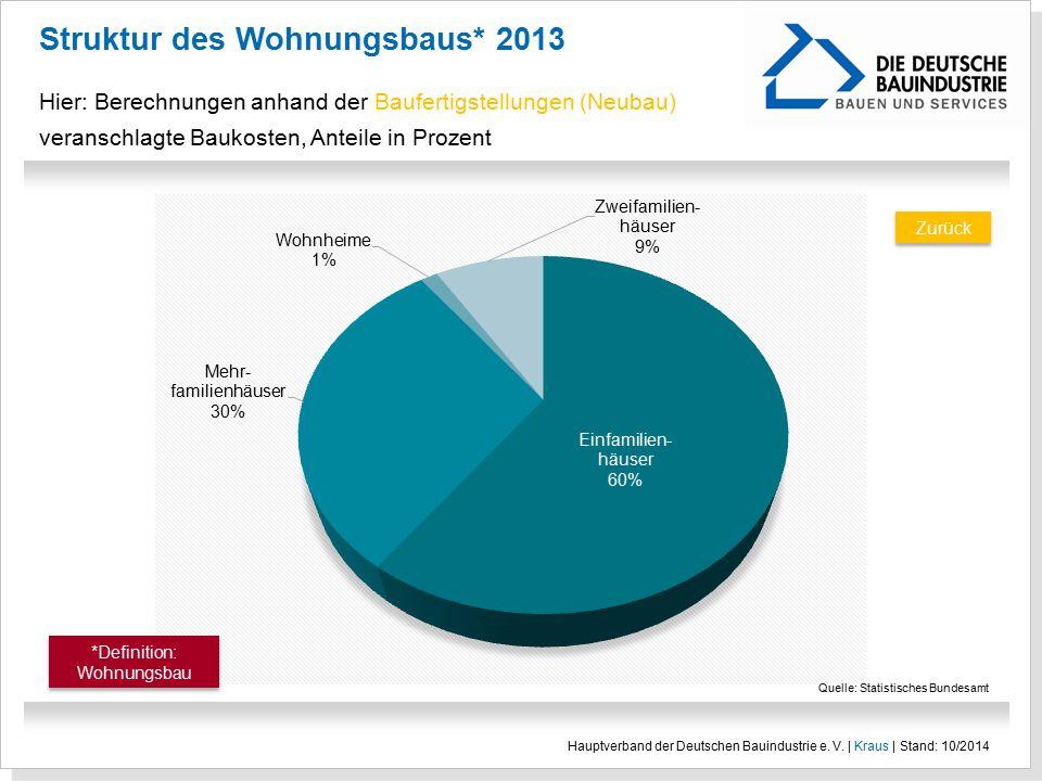 Struktur des Wohnungsbaus* 2013 Hier: Berechnungen anhand der Baufertigstellungen (Neubau) veranschlagte Baukosten, Anteile in Prozent Hauptverband de