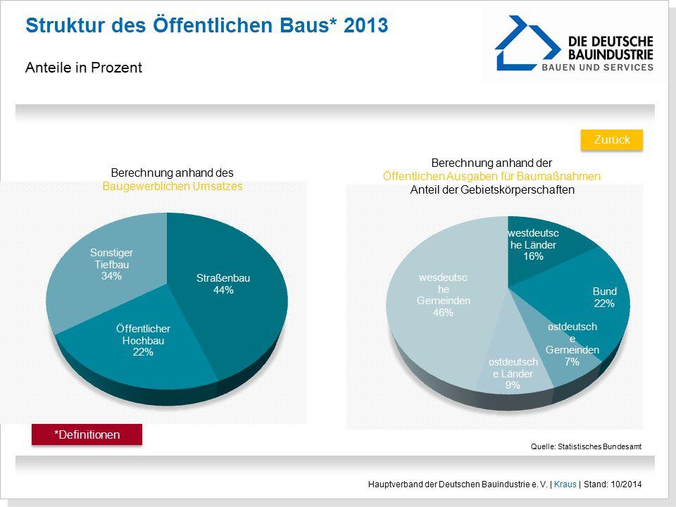 Struktur des Öffentlichen Baus* 2013 Anteile in Prozent Hauptverband der Deutschen Bauindustrie e. V. | Kraus | Stand: 10/2014 Zurück Quelle: Statisti