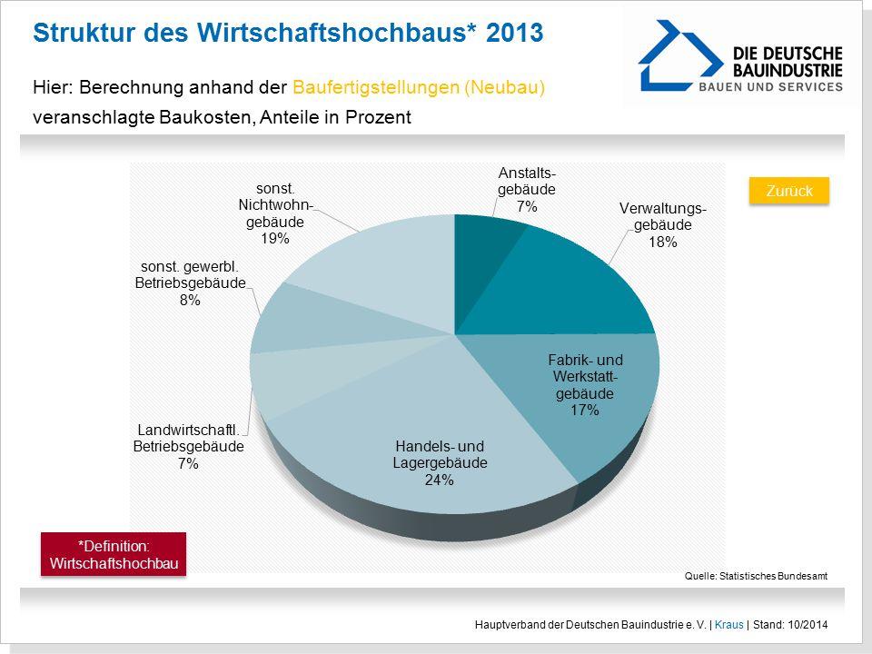 Struktur des Wirtschaftshochbaus* 2013 Hier: Berechnung anhand der Baufertigstellungen (Neubau) veranschlagte Baukosten, Anteile in Prozent Hauptverba