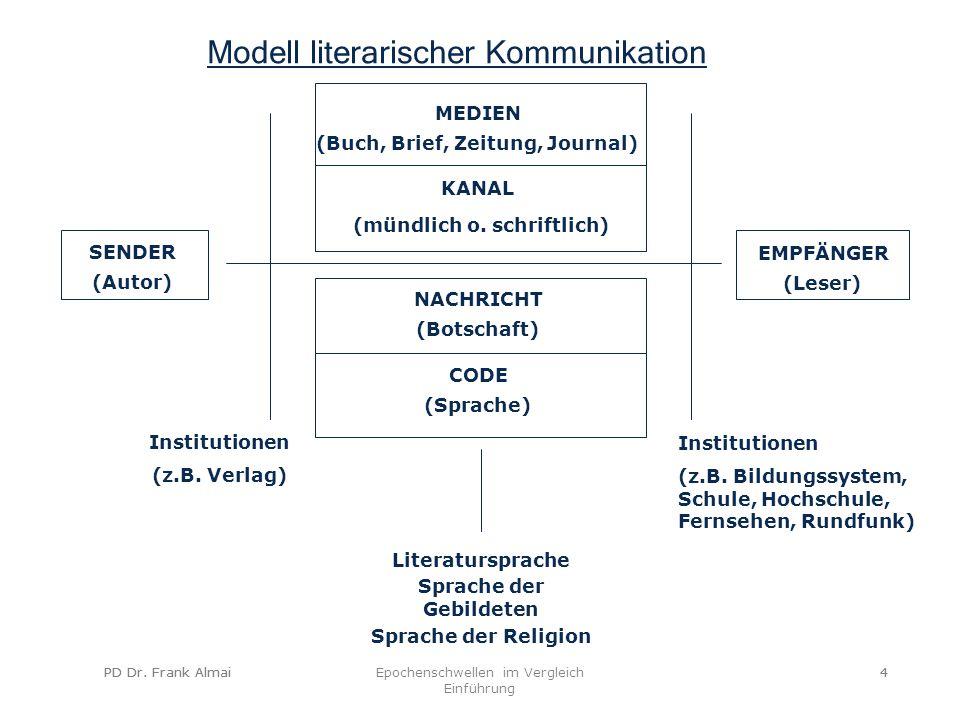 PD Dr. Frank AlmaiEpochenschwellen im Vergleich Einführung 4PD Dr. Frank Almai4 Modell literarischer Kommunikation NACHRICHT CODE Institutionen (z.B.