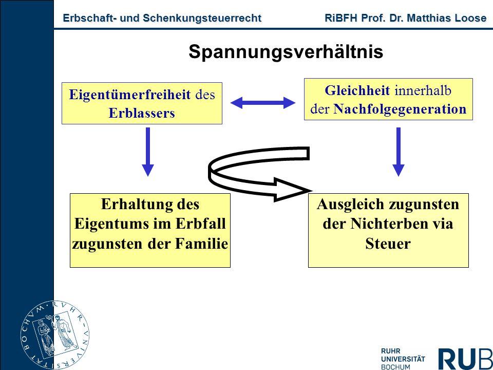 Erbschaft- und Schenkungsteuerrecht RiBFH Prof. Dr. Matthias Loose Erbschaft- und Schenkungsteuerrecht RiBFH Prof. Dr. Matthias Loose Spannungsverhält