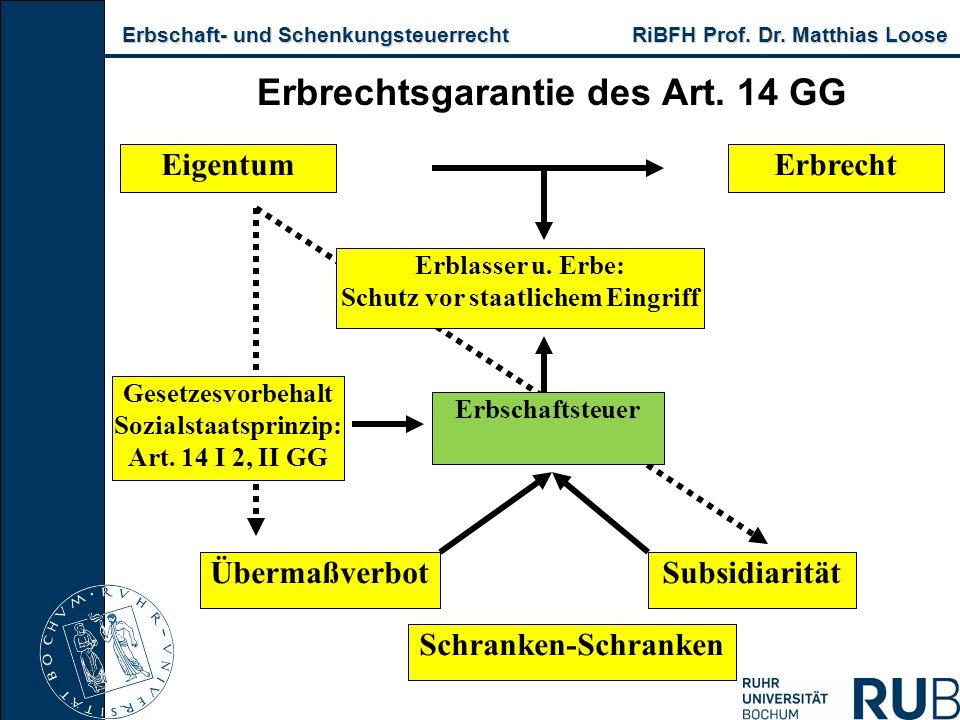 Erbschaft- und Schenkungsteuerrecht RiBFH Prof. Dr. Matthias Loose Erbschaft- und Schenkungsteuerrecht RiBFH Prof. Dr. Matthias Loose Erbrechtsgaranti