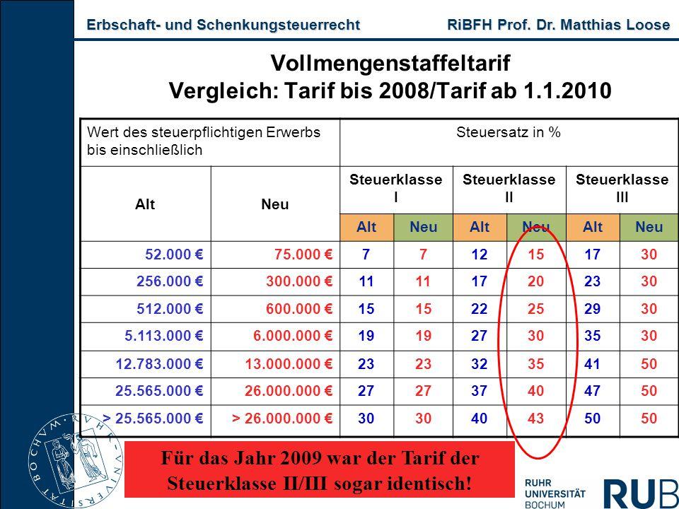 Erbschaft- und Schenkungsteuerrecht RiBFH Prof. Dr. Matthias Loose Erbschaft- und Schenkungsteuerrecht RiBFH Prof. Dr. Matthias Loose Wert des steuerp