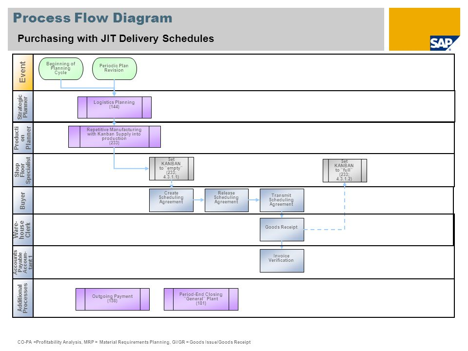 Process Flow Diagram Purchasing with JIT Delivery Schedules Strategic Planner Producti on Planner Additional Processes Event Ware- house Clerk Beginni