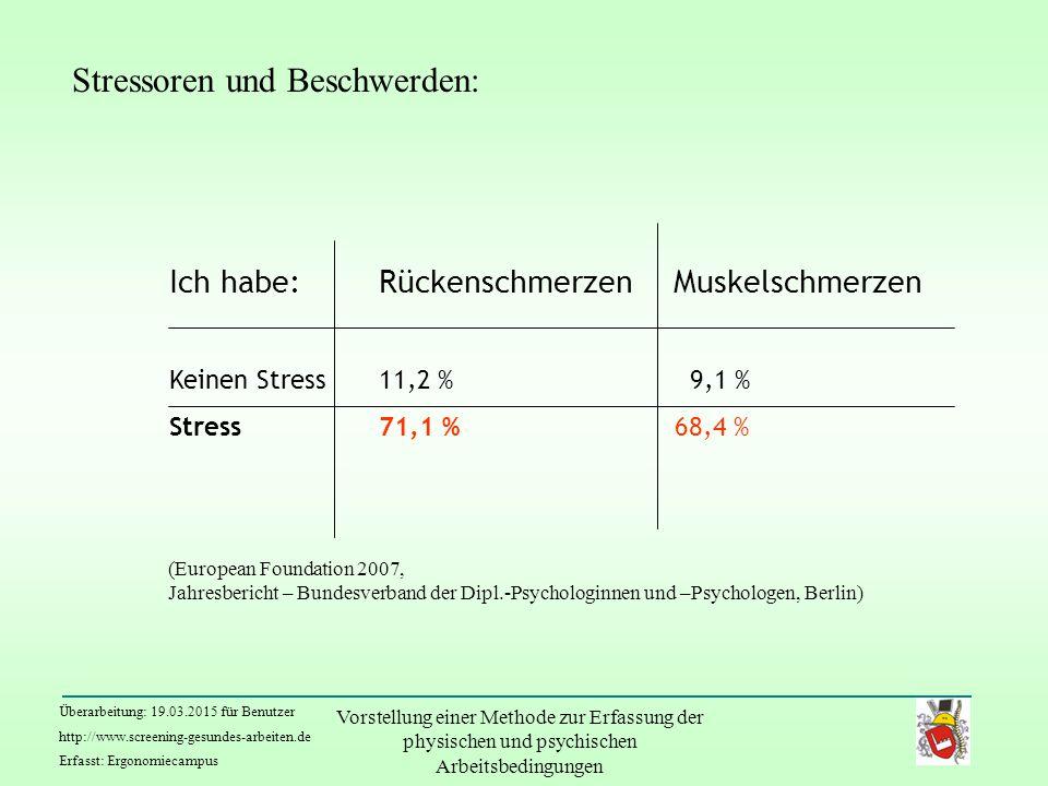 Überarbeitung: 19.03.2015 für Benutzer http://www.screening-gesundes-arbeiten.de Erfasst: Ergonomiecampus Vorstellung einer Methode zur Erfassung der physischen und psychischen Arbeitsbedingungen Ich habe:Rückenschmerzen Muskelschmerzen Keinen Stress11,2 % 9,1 % Stress71,1 % 68,4 % (European Foundation 2007, Jahresbericht – Bundesverband der Dipl.-Psychologinnen und –Psychologen, Berlin) Stressoren und Beschwerden: