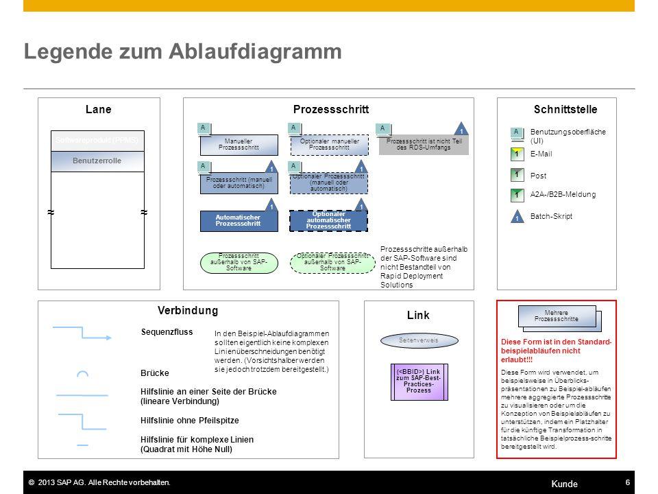 ©2013 SAP AG. Alle Rechte vorbehalten.6 Kunde Legende zum Ablaufdiagramm Sequenzfluss Brücke Hilfslinie an einer Seite der Brücke (lineare Verbindung)