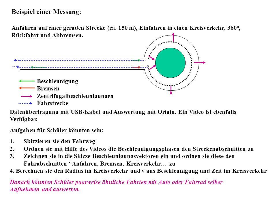 Beispiel einer Messung: Anfahren auf einer geraden Strecke (ca. 150 m), Einfahren in einen Kreisverkehr, 360 o, Rückfahrt und Abbremsen. Beschleunigun