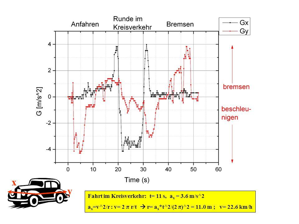 y x Fahrt im Kreisverkehr: t= 11 s, a x = 3.6 m/s^2 a x =v^2/r : v= 2 π r/t  r= a x *t^2/(2 π)^2 = 11.0 m ; v= 22.6 km/h