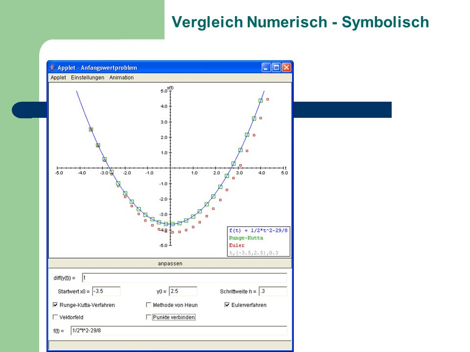 Vergleich Numerisch - Symbolisch