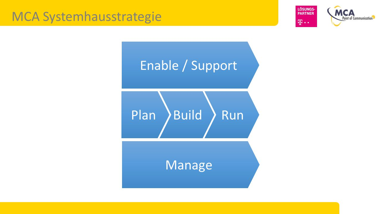 MCA Systemhausstrategie PlanBuildRun Enable / Support Manage