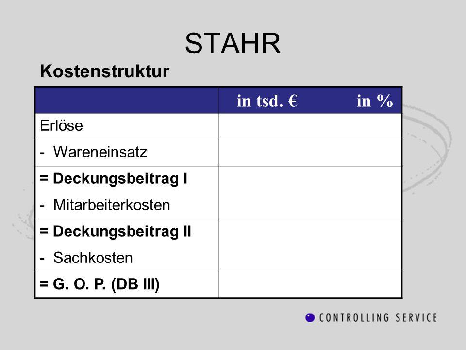 Kostenstruktur STAHR in tsd. € in % Erlöse - Wareneinsatz = Deckungsbeitrag I - Mitarbeiterkosten = Deckungsbeitrag II - Sachkosten = G. O. P. (DB III
