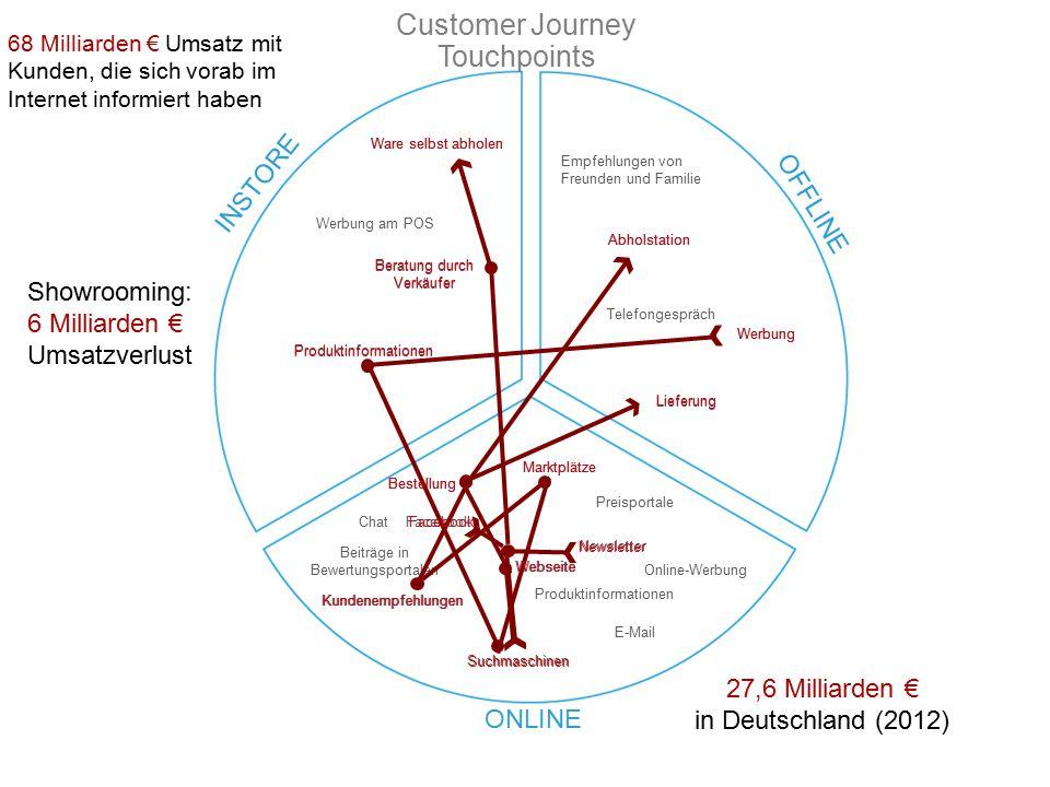 OFFLINE ONLINE Customer Journey Touchpoints Werbung am POS Werbung Empfehlungen von Freunden und Familie Facebook Beiträge in Bewertungsportalen Onlin