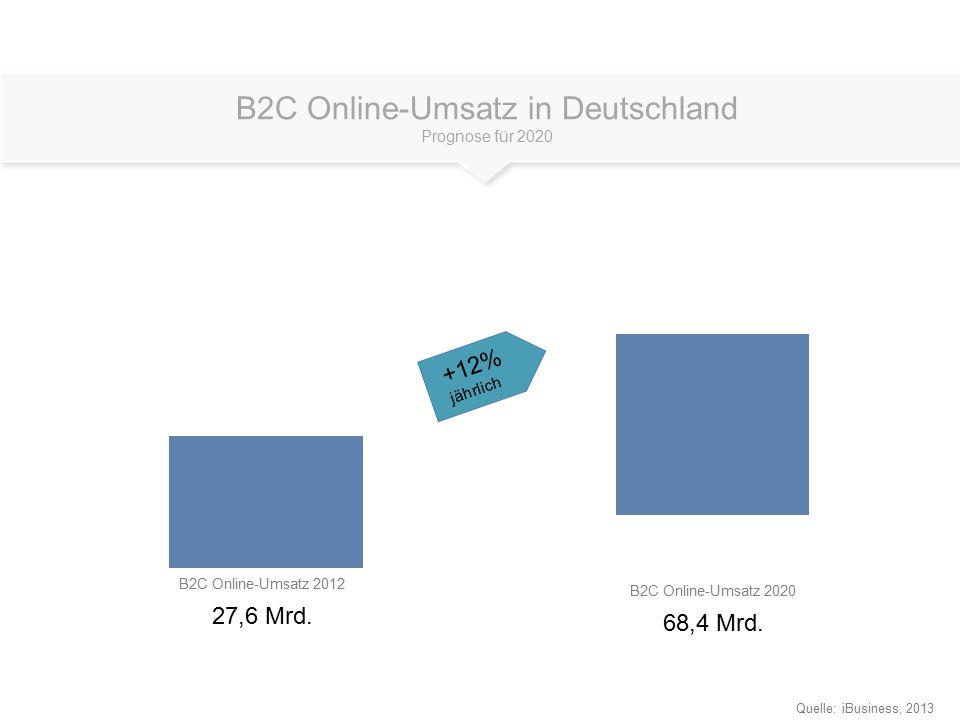 B2C Online-Umsatz 2012 27,6 Mrd. Quelle: iBusiness, 2013 B2C Online-Umsatz 2020 68,4 Mrd. B2C Online-Umsatz in Deutschland Prognose für 2020 +12% jähr