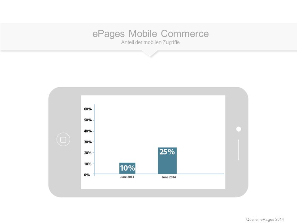 ePages Mobile Commerce Anteil der mobilen Zugriffe Quelle: ePages 2014