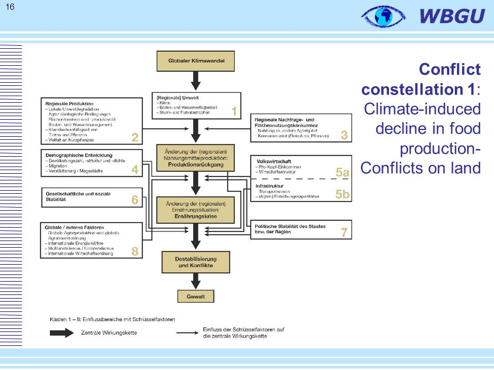 16 Conflict constellation 1: Climate-induced decline in food production- Conflicts on land