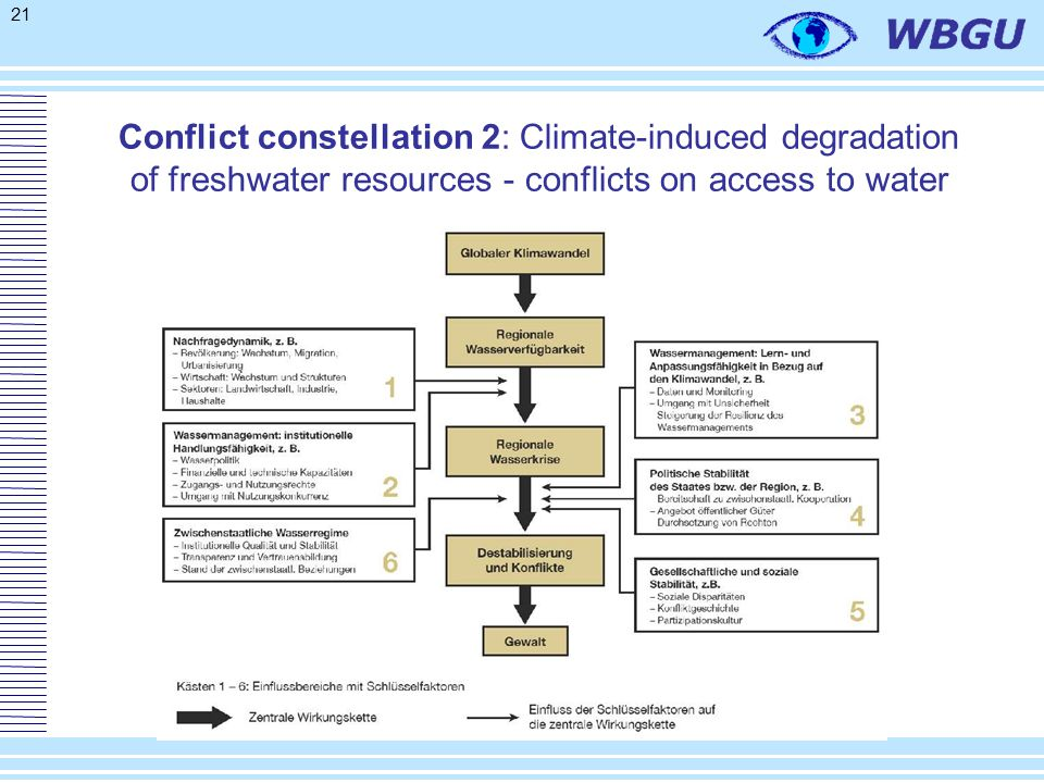 21 Conflict constellation 2: Climate-induced degradation of freshwater resources - conflicts on access to water