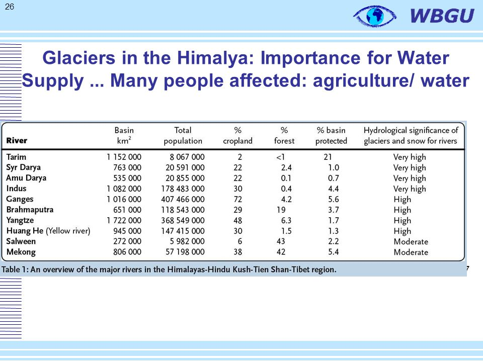 26 Glaciers in the Himalya: Importance for Water Supply... Many people affected: agriculture/ water UNEP 2007