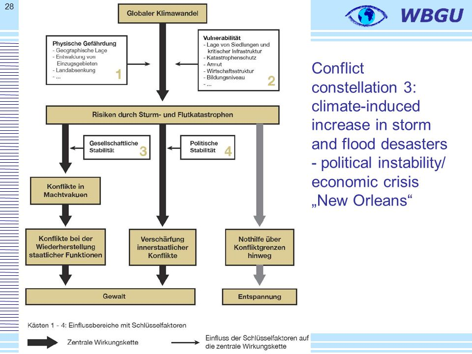"""28 Conflict constellation 3: climate-induced increase in storm and flood desasters - political instability/ economic crisis """"New Orleans"""""""