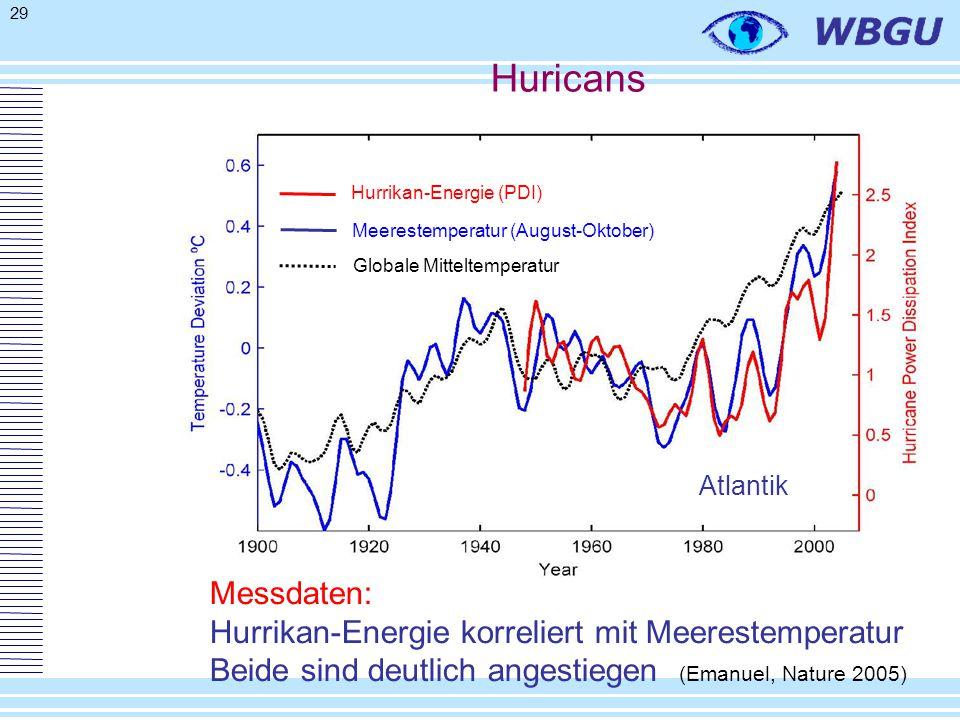 29 Messdaten: Hurrikan-Energie korreliert mit Meerestemperatur Beide sind deutlich angestiegen (Emanuel, Nature 2005) Hurrikan-Energie (PDI) Meerestemperatur (August-Oktober) Globale Mitteltemperatur Atlantik Huricans