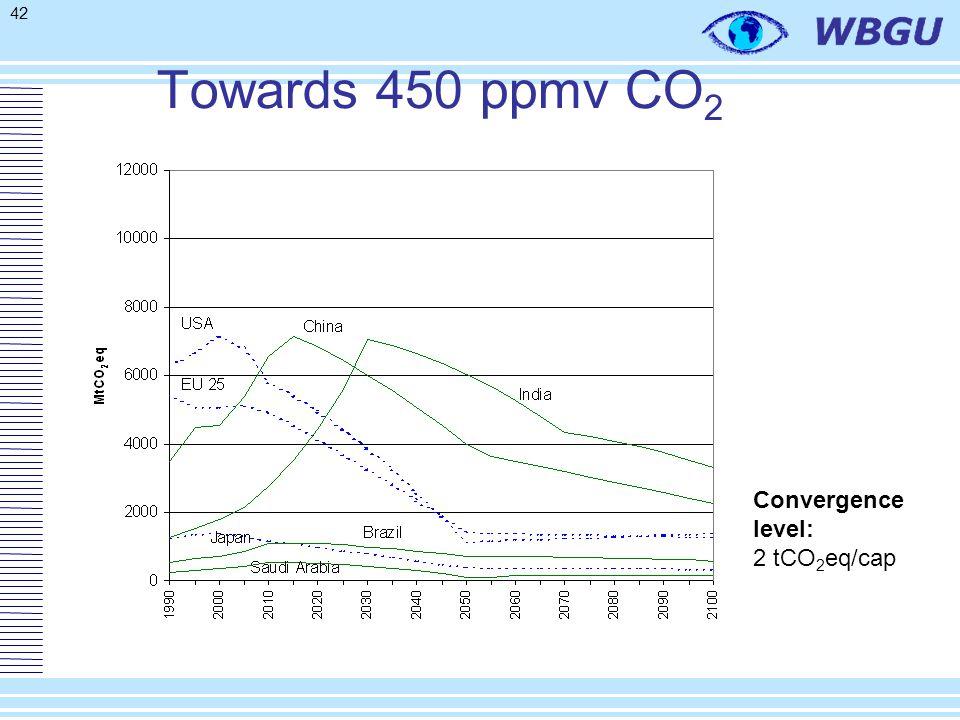 42 Towards 450 ppmv CO 2 Convergence level: 2 tCO 2 eq/cap