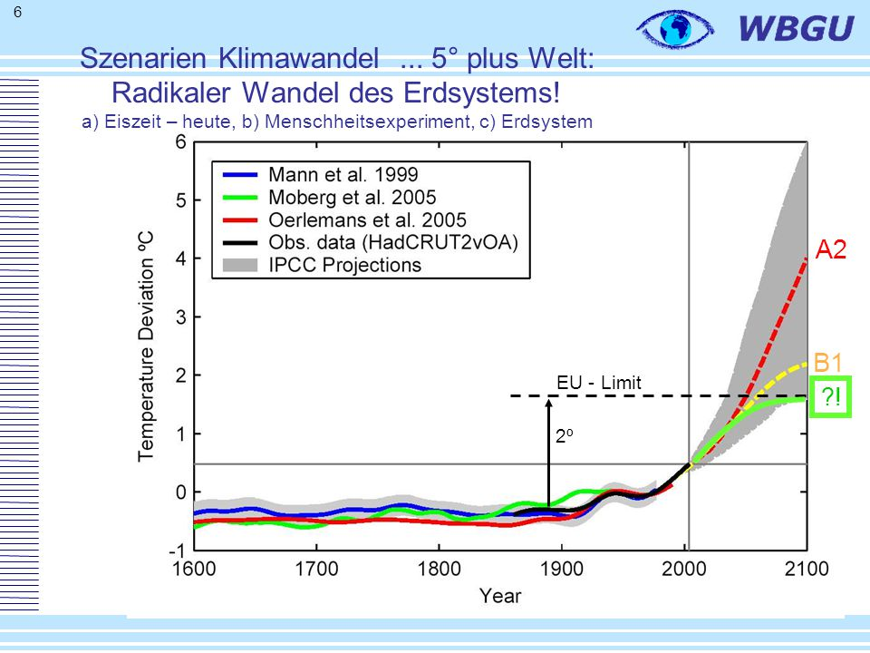 17 Droughts in the A1B-Scenario IPCC, 2007 Ensemble-Projections 2080-2099