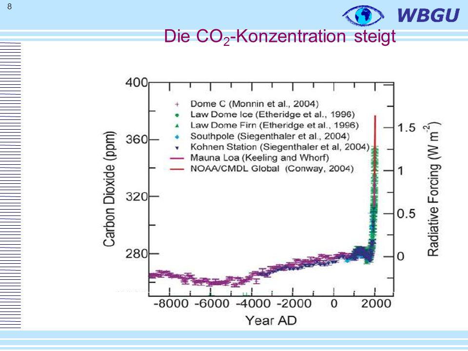 8 Die CO 2 -Konzentration steigt