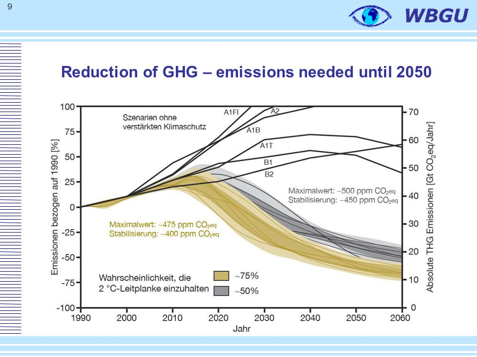 9 Reduction of GHG – emissions needed until 2050