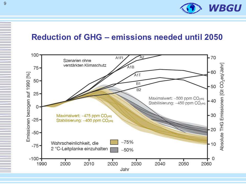 50 El potencial de energías rjfcjvlknovables hasta 206