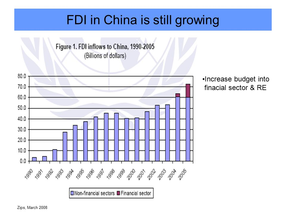 Zips, March 2008 FDI in China is still growing Increase budget into finacial sector & RE