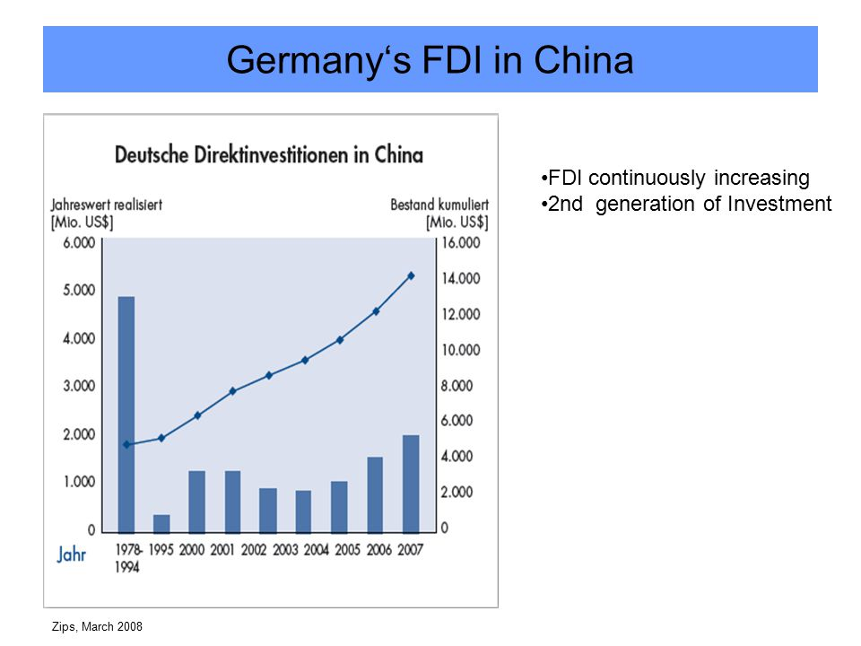 Zips, March 2008 Germany's FDI in China FDI continuously increasing 2nd generation of Investment