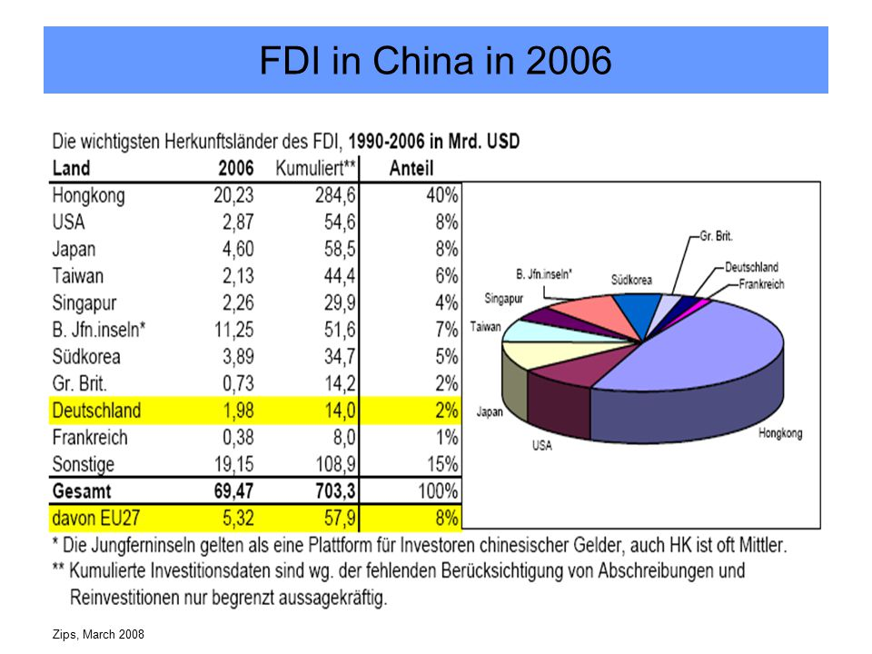 Zips, March 2008 Industry split of Germany's FDI in China