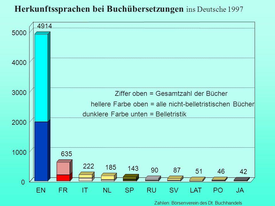 Herkunftssprachen bei Buchübersetzungen ins Deutsche 1997 Zahlen: Börsenverein des Dt. Buchhandels 4914 635 222 185 87 51 46 143 90 42 ENFRITNLSPRUSVL