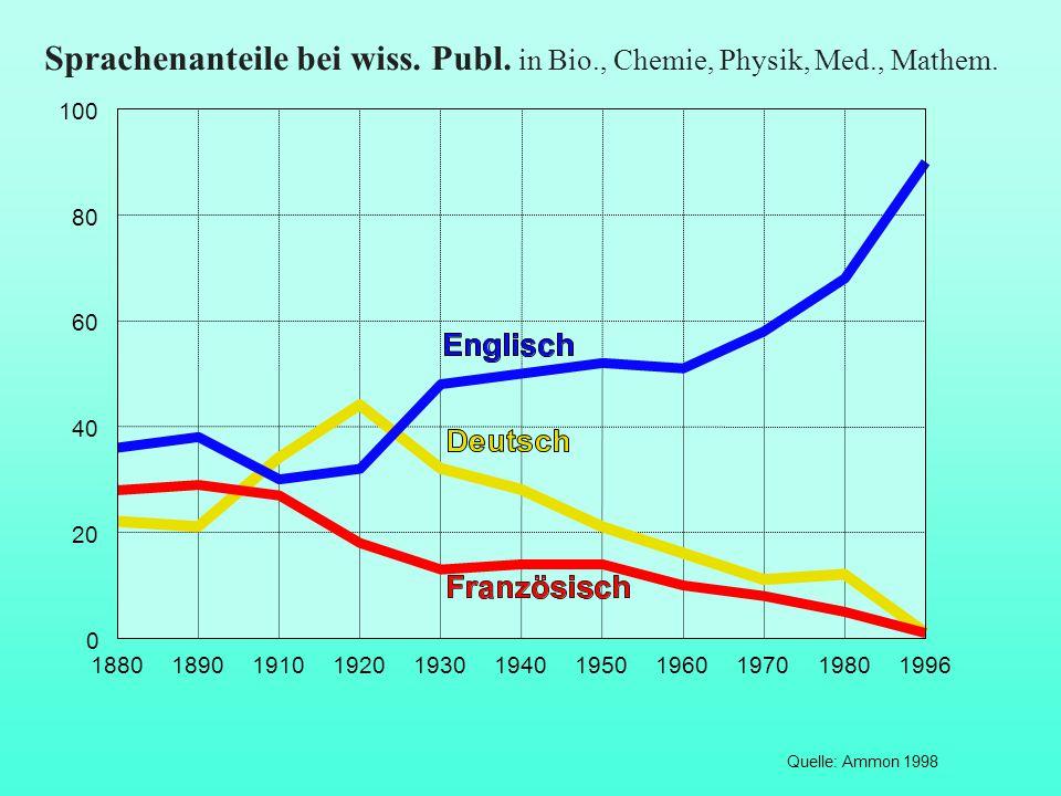Sprachenanteile bei wiss. Publ. in Bio., Chemie, Physik, Med., Mathem. Quelle: Ammon 1998 18801890191019201930194019501960197019801996 0 20 40 60 80 1