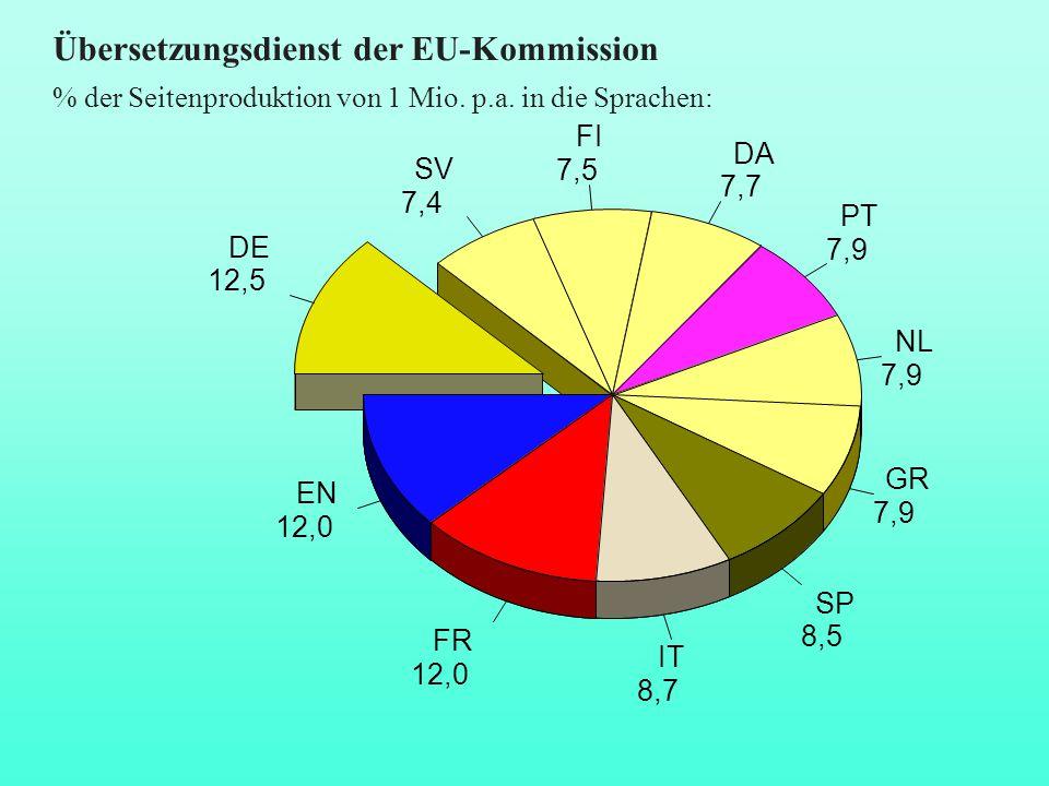 Übersetzungsdienst der EU-Kommission DE 12,5 EN 12,0 FR 12,0 IT 8,7 SP 8,5 GR 7,9 NL 7,9 PT 7,9 DA 7,7 FI 7,5 SV 7,4 % der Seitenproduktion von 1 Mio.