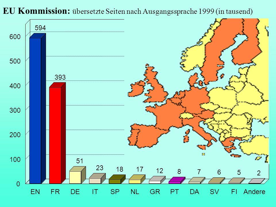 EU Kommission: übersetzte Seiten nach Ausgangssprache 1999 (in tausend) 594 393 51 23 18 17 12 8 7 6 5 2 ENFRDEITSPNLGRPTDASVFIAndere 0 100 200 300 40