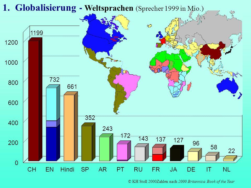 1199 732 661 352 243 172 143 137 127 96 58 22 CHENHindiSPARPTRUFRJADEITNL 0 200 400 600 800 1000 1200 1.Globalisierung - Weltsprachen (Sprecher 1999 i