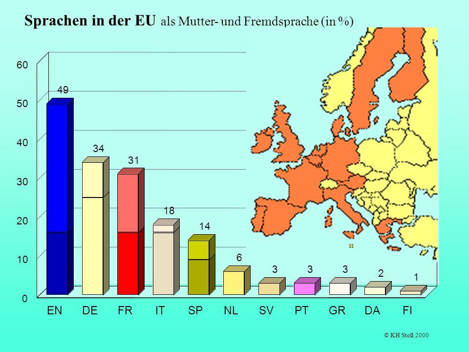 49 34 31 18 14 6 333 2 1 ENDEFRITSPNLSVPTGRDAFI 0 10 20 30 40 50 60 Sprachen in der EU als Mutter- und Fremdsprache (in %) © KH Stoll 2000