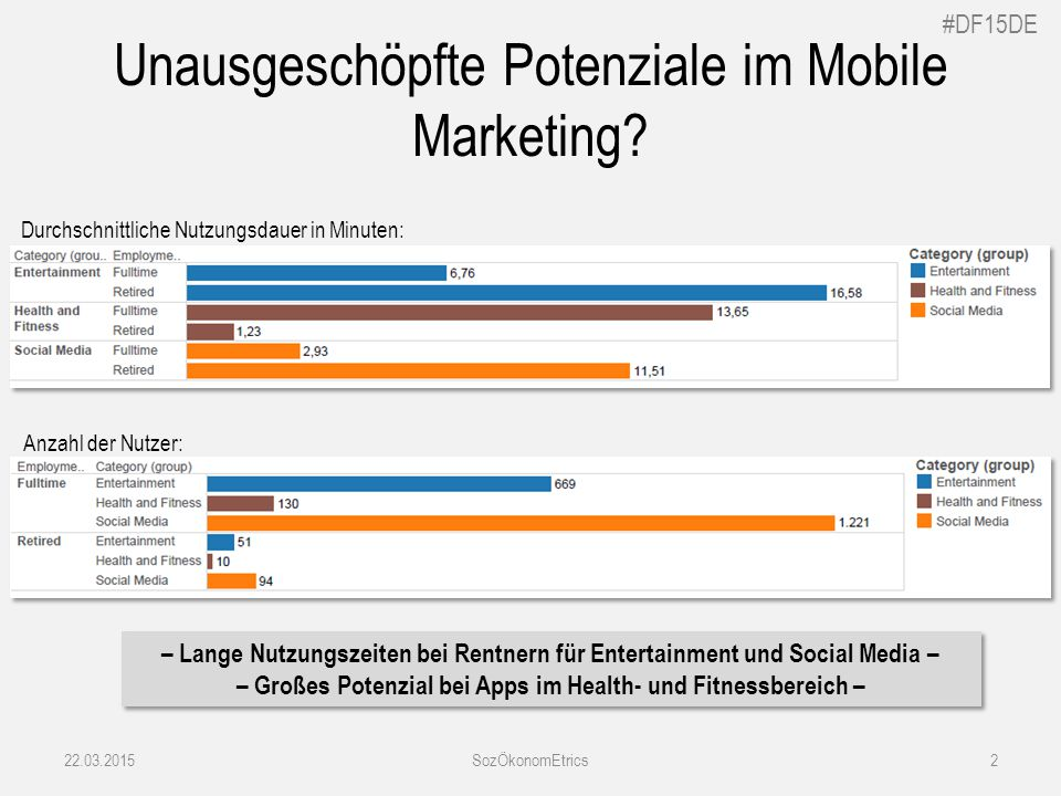 #DF15DE SozÖkonomEtrics2 Unausgeschöpfte Potenziale im Mobile Marketing.